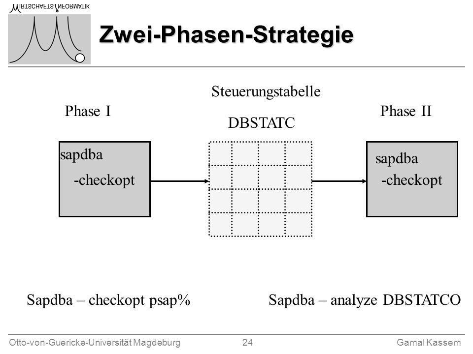 Zwei-Phasen-Strategie