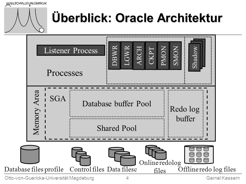 Überblick: Oracle Architektur