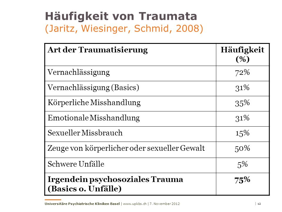 Häufigkeit von Traumata (Jaritz, Wiesinger, Schmid, 2008)