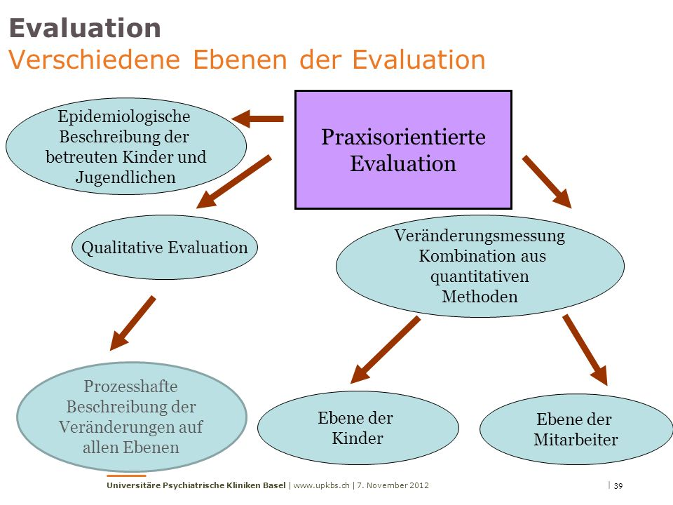 Evaluation Verschiedene Ebenen der Evaluation