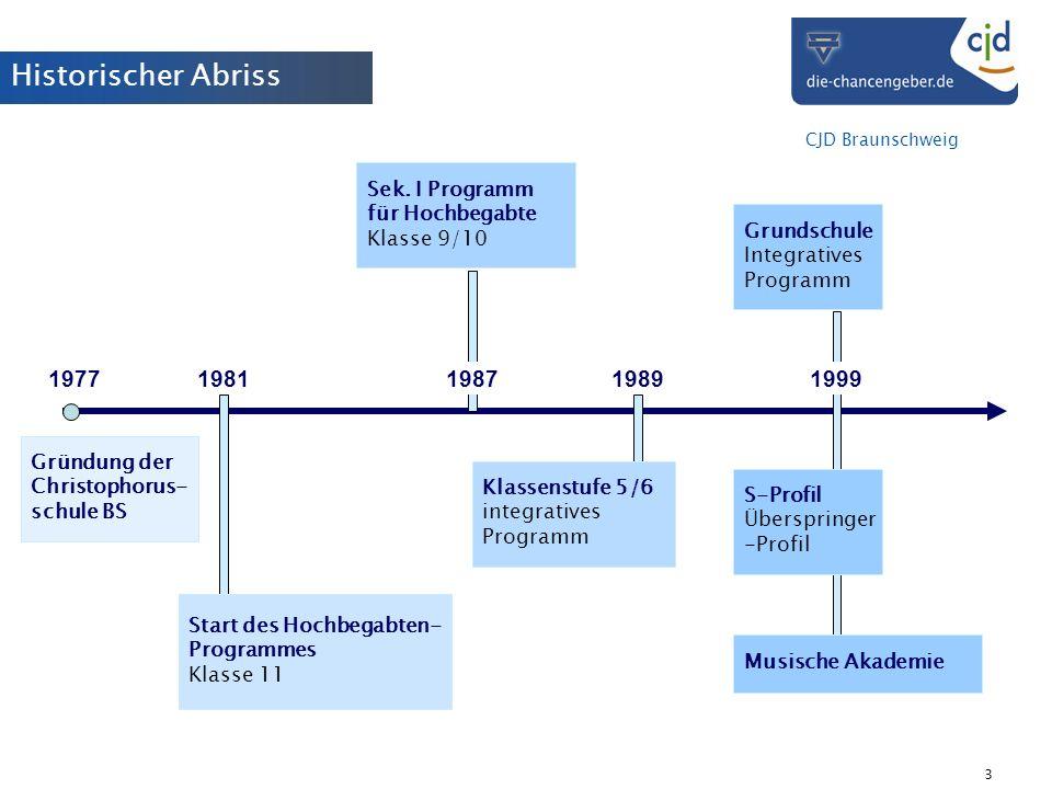 Historischer Abriss 1977 1981 1989 1987 1999 Sek. I Programm