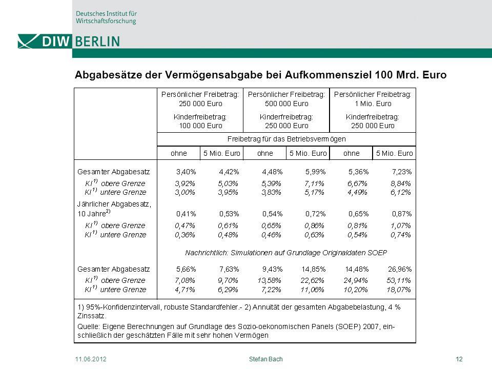 Abgabesätze der Vermögensabgabe bei Aufkommensziel 100 Mrd. Euro