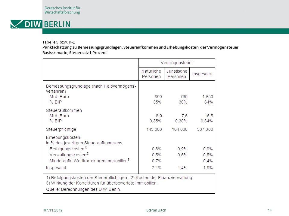 Tabelle 9 bzw. K-1