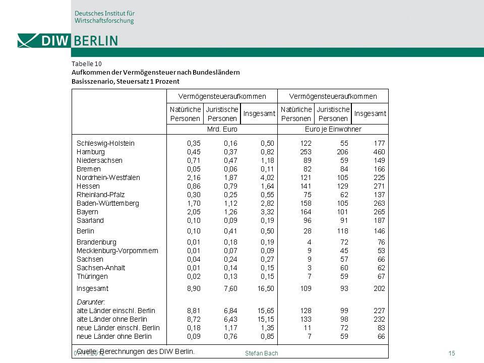Tabelle 10 Aufkommen der Vermögensteuer nach Bundesländern Basisszenario, Steuersatz 1 Prozent