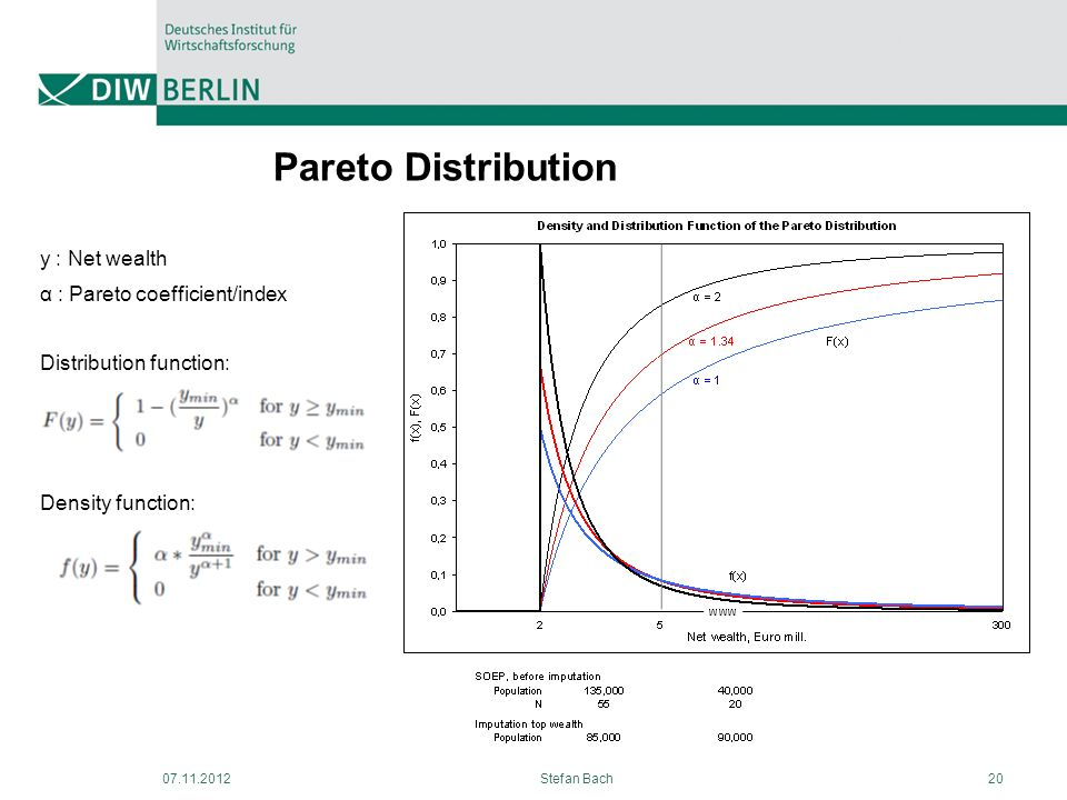 Pareto Distribution y : Net wealth α : Pareto coefficient/index