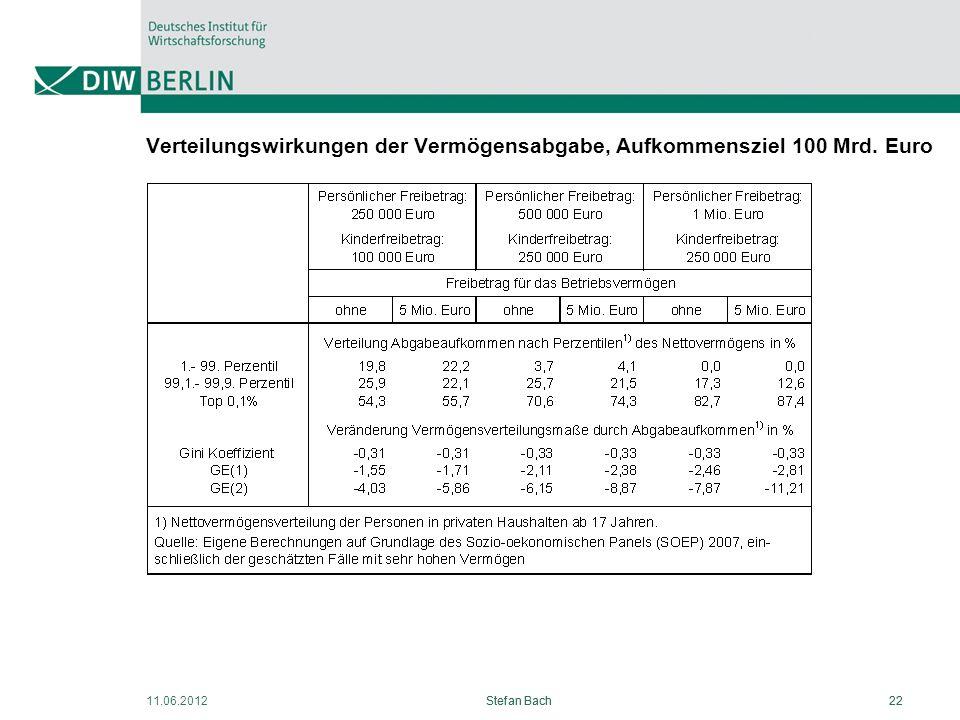 Verteilungswirkungen der Vermögensabgabe, Aufkommensziel 100 Mrd. Euro