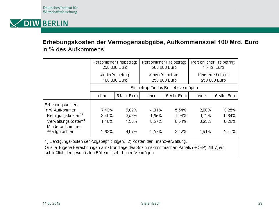 Erhebungskosten der Vermögensabgabe, Aufkommensziel 100 Mrd