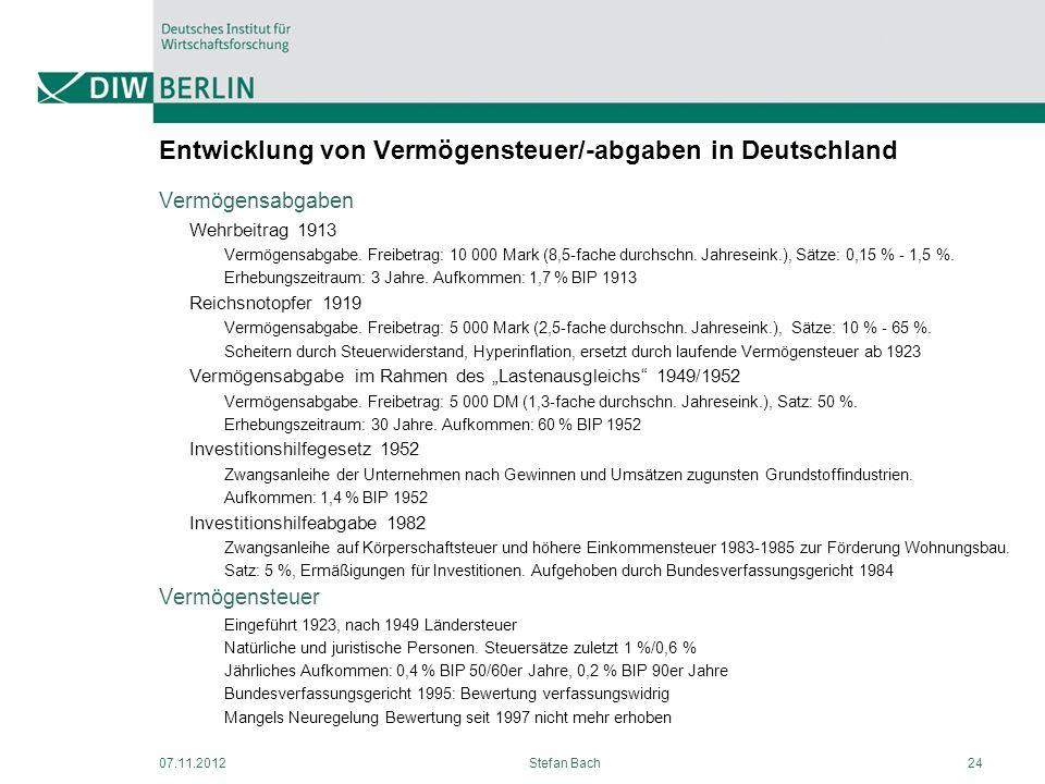 Entwicklung von Vermögensteuer/-abgaben in Deutschland