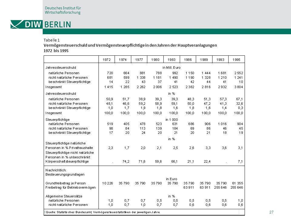 Tabelle 1 Vermögensteuerschuld und Vermögensteuerpflichtige in den Jahren der Hauptveranlagungen 1972 bis 1995