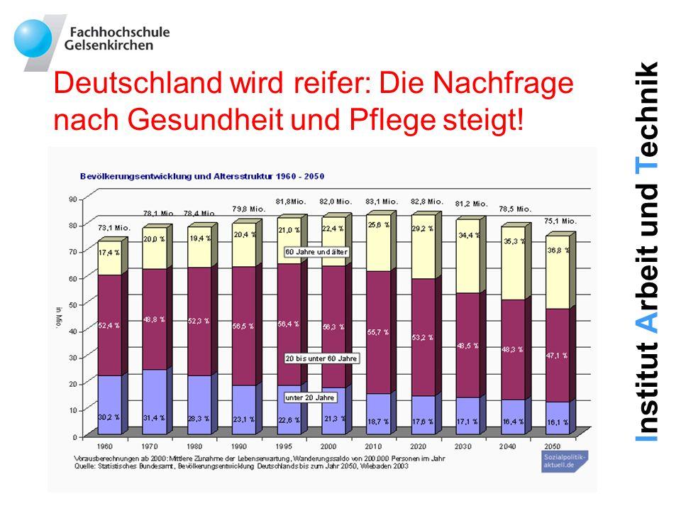 Deutschland wird reifer: Die Nachfrage nach Gesundheit und Pflege steigt!
