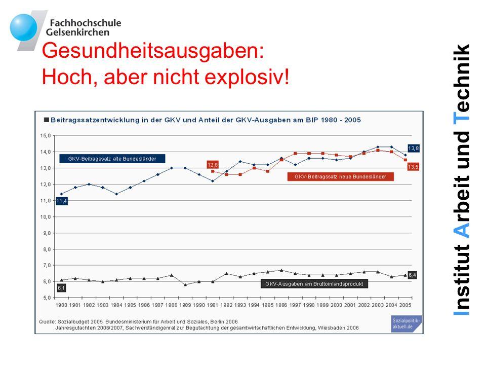 Gesundheitsausgaben: Hoch, aber nicht explosiv!