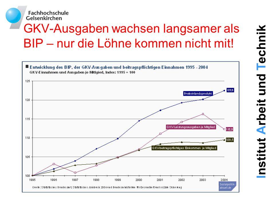GKV-Ausgaben wachsen langsamer als BIP – nur die Löhne kommen nicht mit!