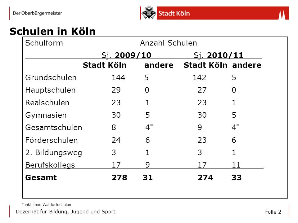 Schulen in Köln Schulform Anzahl Schulen