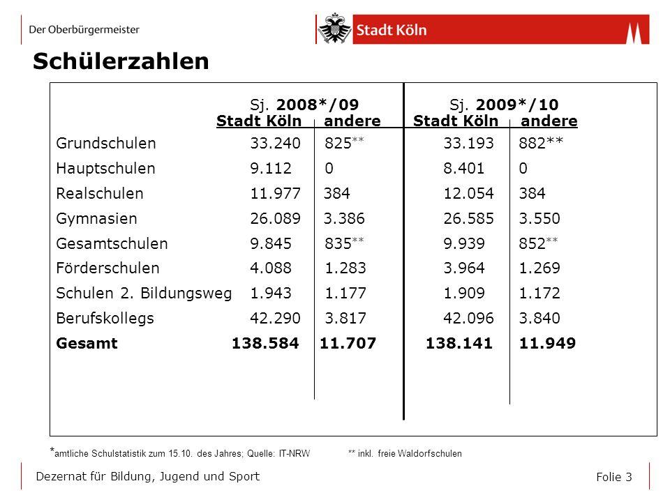 Schülerzahlen Sj. 2008*/09 Sj. 2009*/10