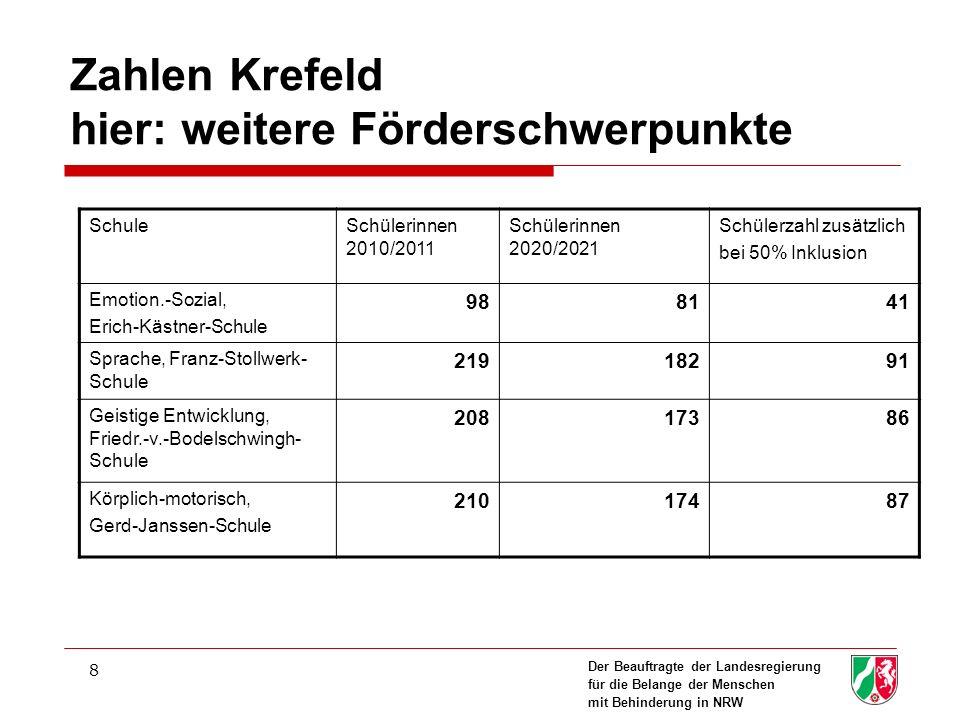 Zahlen Krefeld hier: weitere Förderschwerpunkte