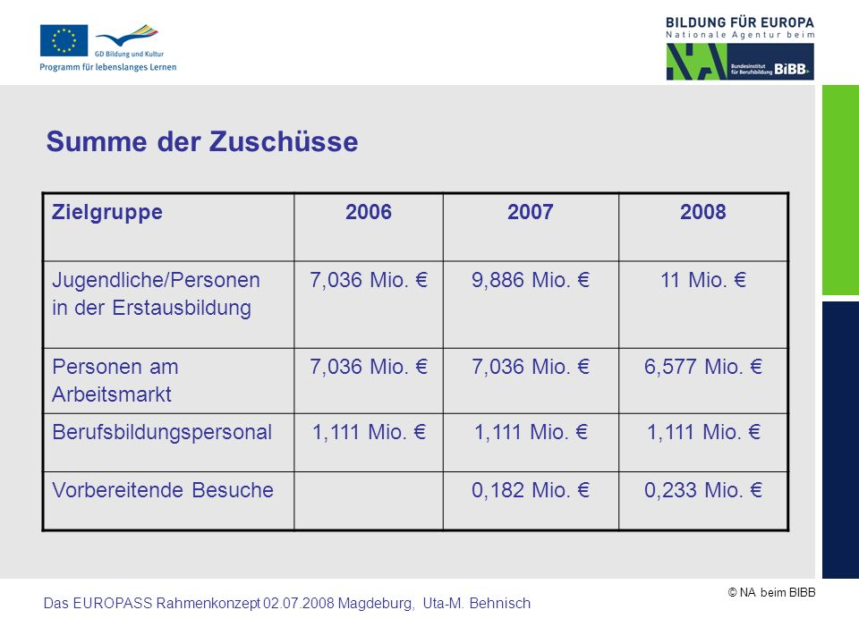 Summe der Zuschüsse Zielgruppe 2006 2007 2008