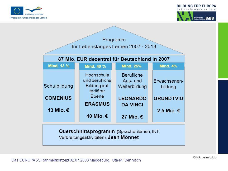 87 Mio. EUR dezentral für Deutschland in 2007