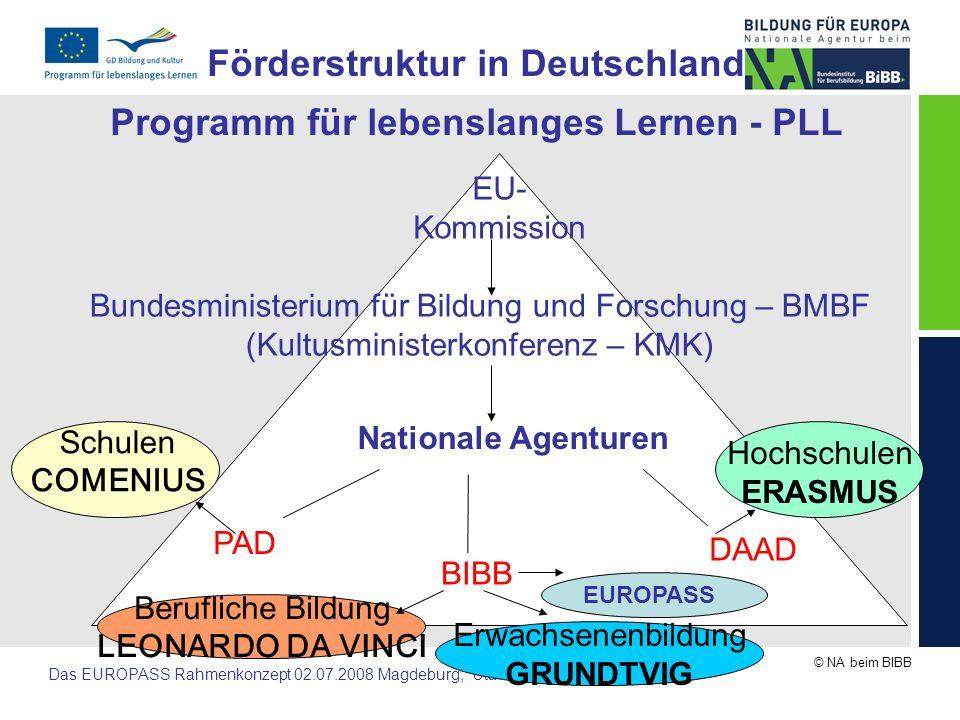 Förderstruktur in Deutschland Programm für lebenslanges Lernen - PLL