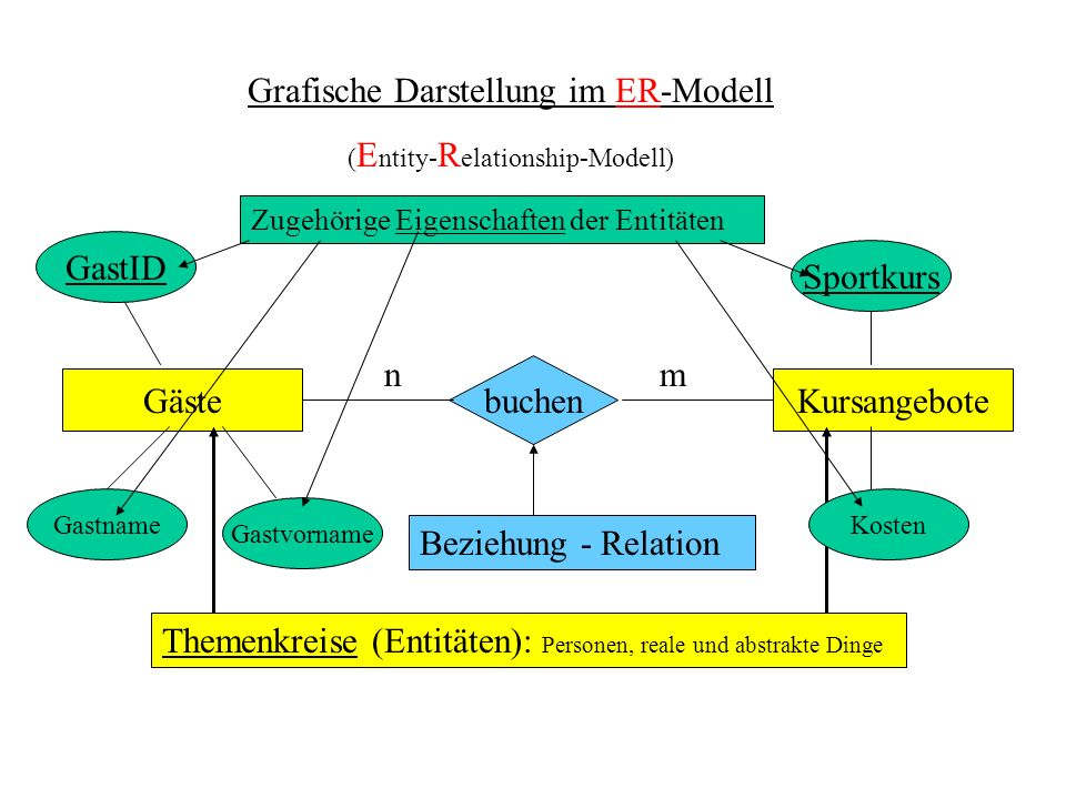 Grafische Darstellung im ER-Modell