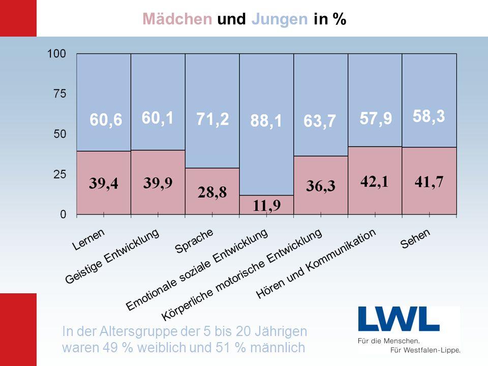 Mädchen und Jungen in % Angaben nach Landesamt, siehe c/ Daten / Alter und Geschlecht.xls.