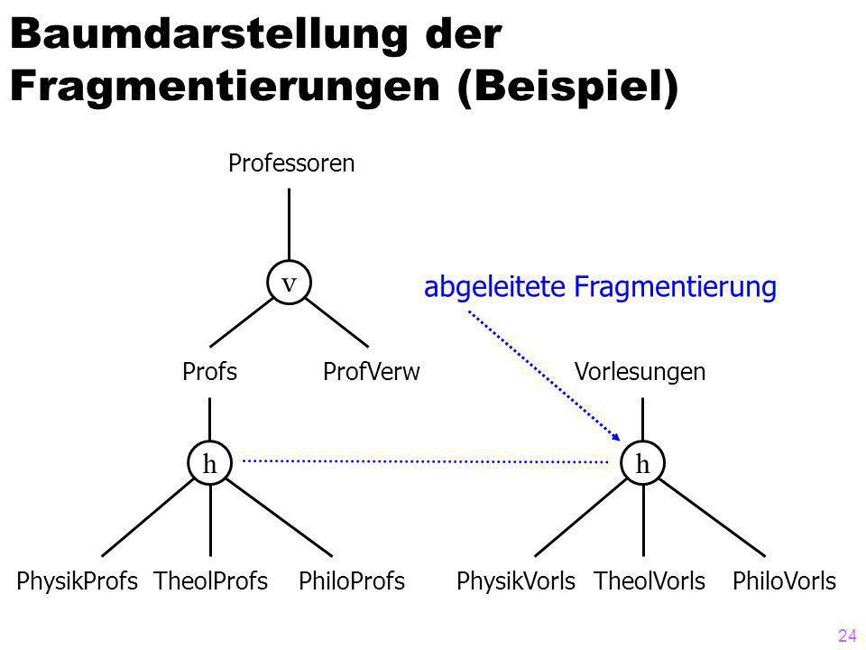 Baumdarstellung der Fragmentierungen (Beispiel)