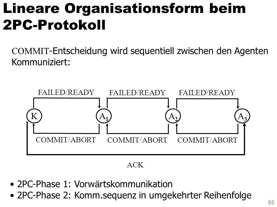Lineare Organisationsform beim 2PC-Protokoll