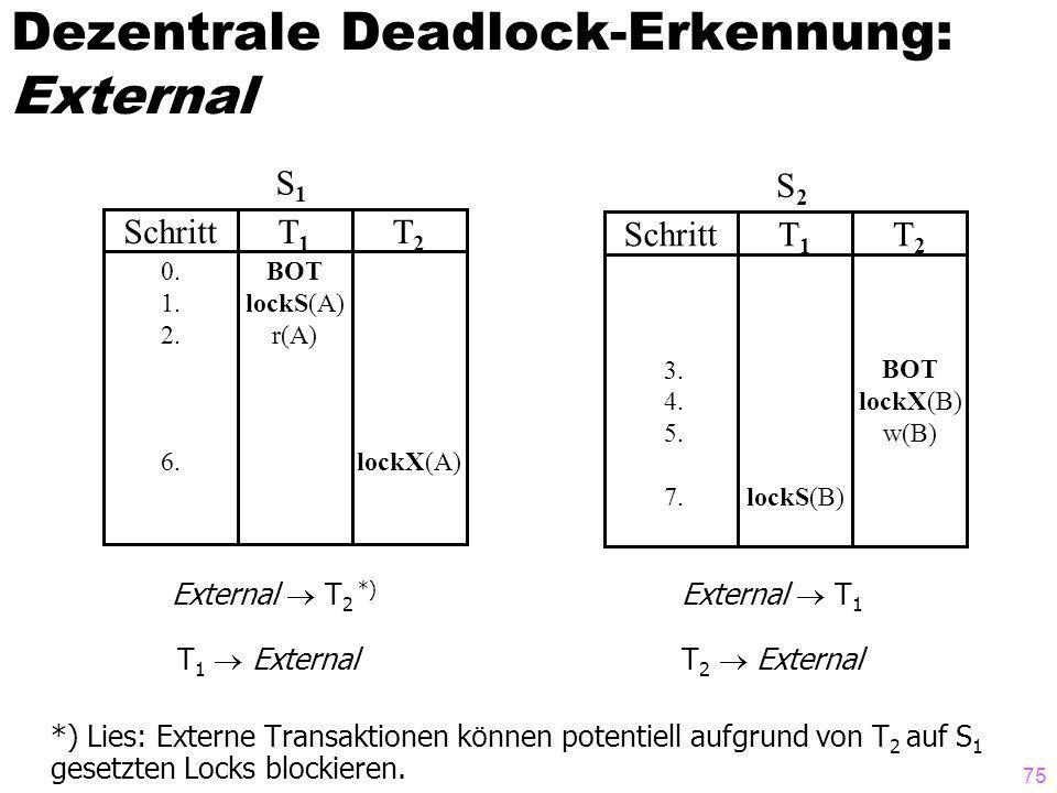 Dezentrale Deadlock-Erkennung: External