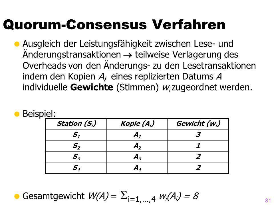 Quorum-Consensus Verfahren