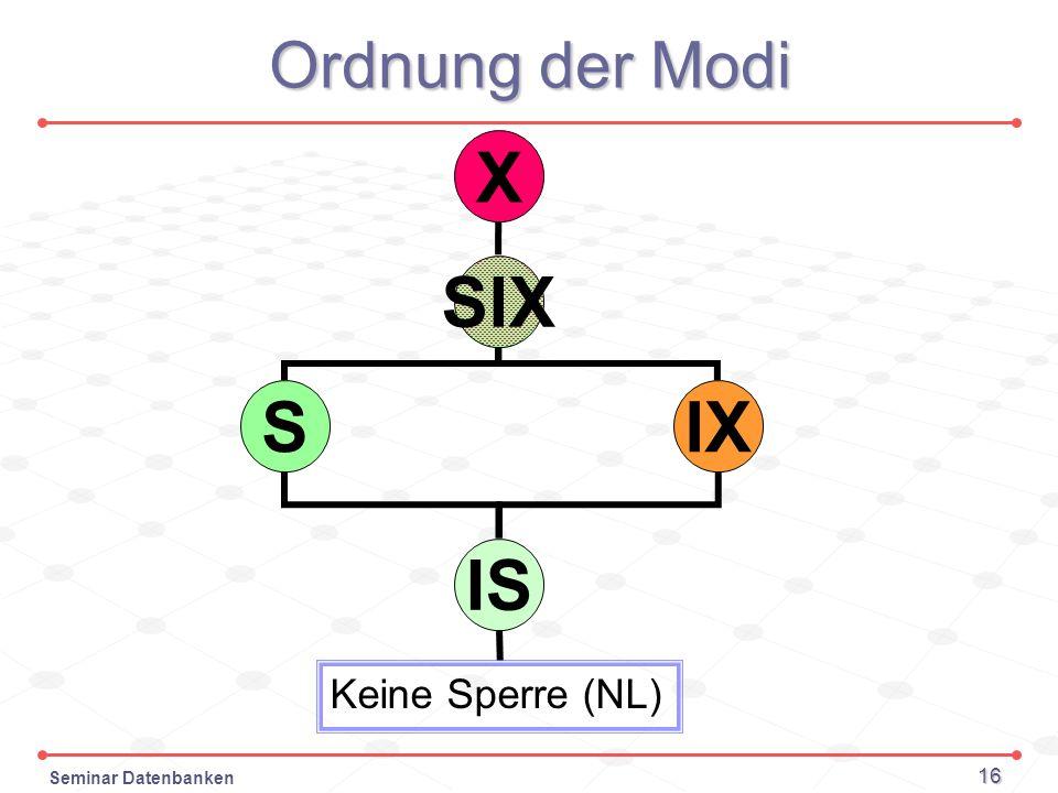 Ordnung der Modi X SIX S IX IS Keine Sperre (NL)