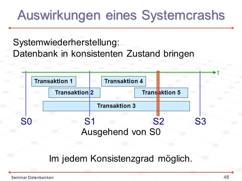 Auswirkungen eines Systemcrashs