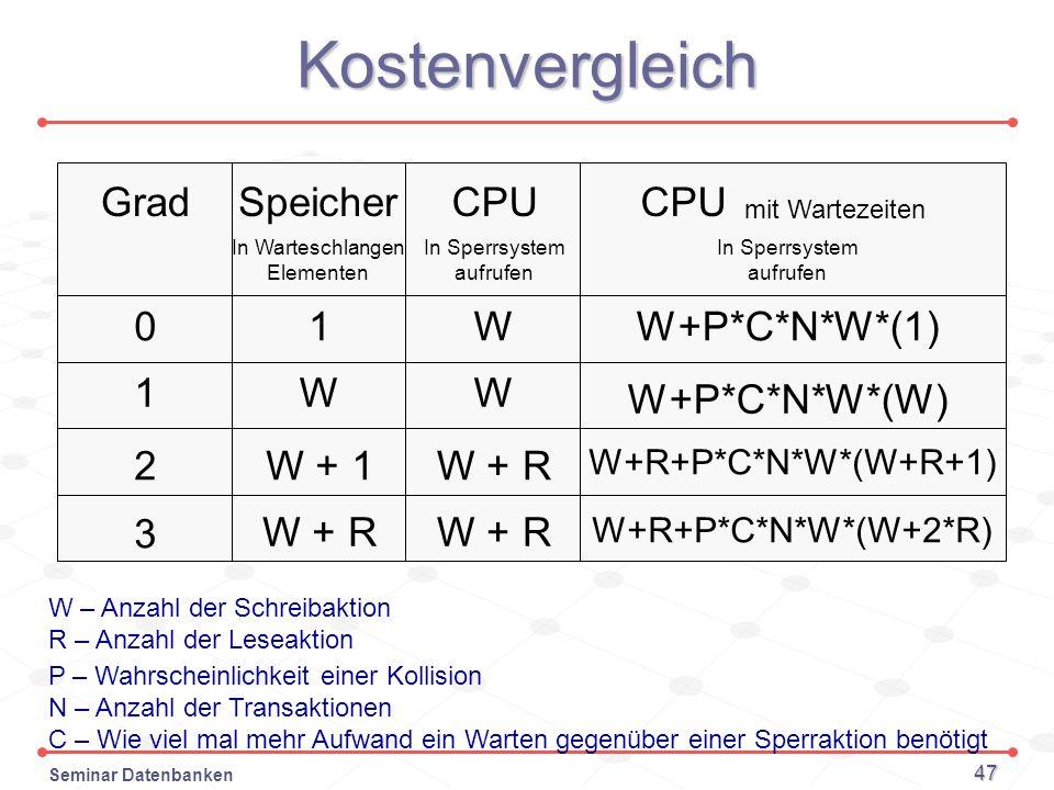 Kostenvergleich CPU W+P*C*N*W*(1) W+P*C*N*W*(W) Speicher 1 W W + 1