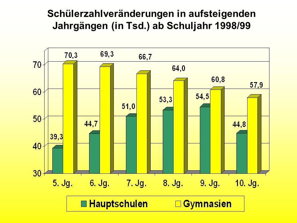Schülerzahlveränderungen in aufsteigenden Jahrgängen (in Tsd