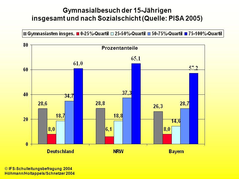 Gymnasialbesuch der 15-Jährigen insgesamt und nach Sozialschicht (Quelle: PISA 2005)