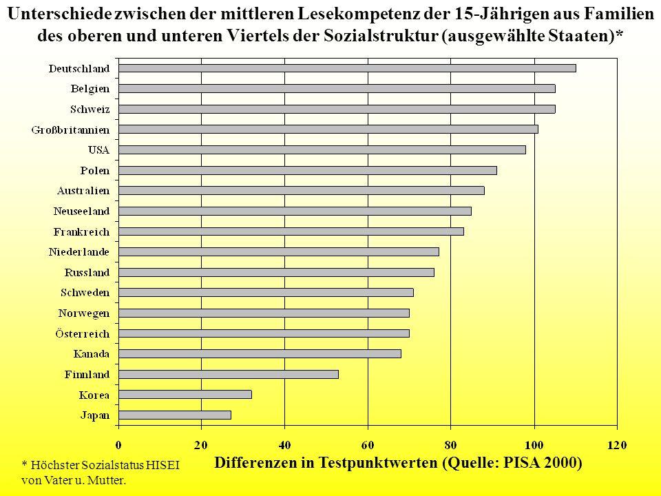Unterschiede zwischen der mittleren Lesekompetenz der 15-Jährigen aus Familien des oberen und unteren Viertels der Sozialstruktur (ausgewählte Staaten)*