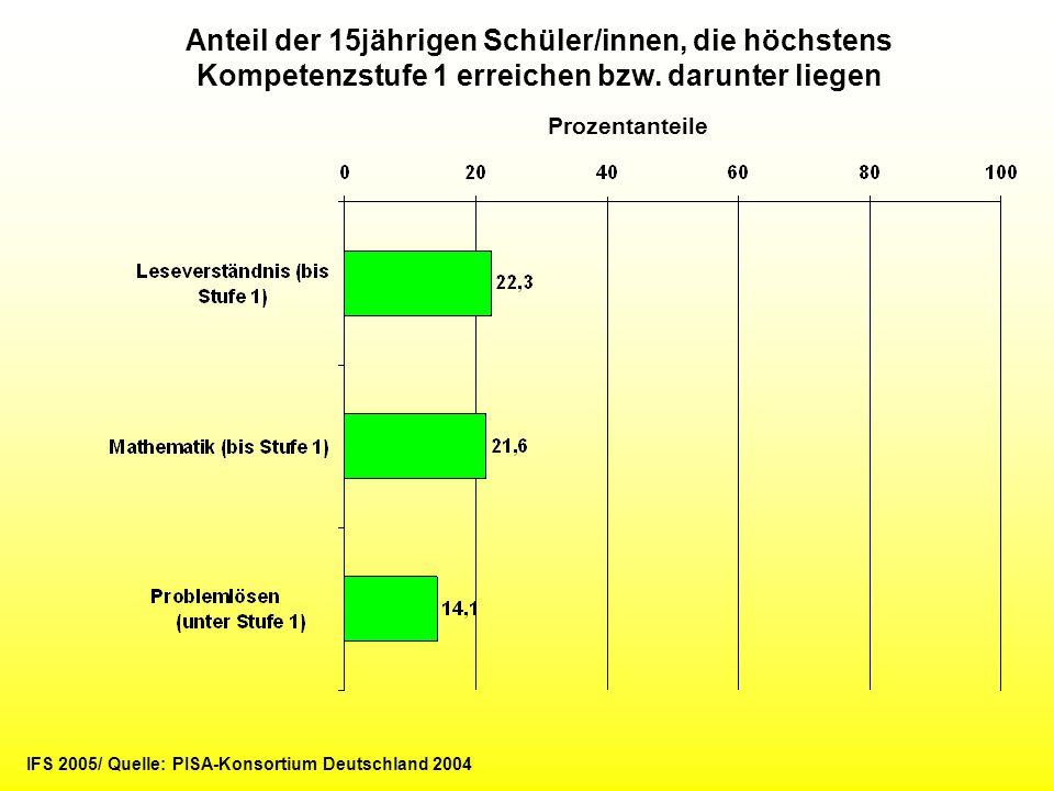 Anteil der 15jährigen Schüler/innen, die höchstens Kompetenzstufe 1 erreichen bzw. darunter liegen