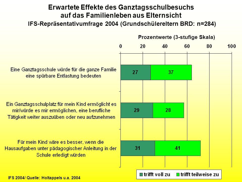 IFS-Repräsentativumfrage 2004 (Grundschülereltern BRD: n=284)