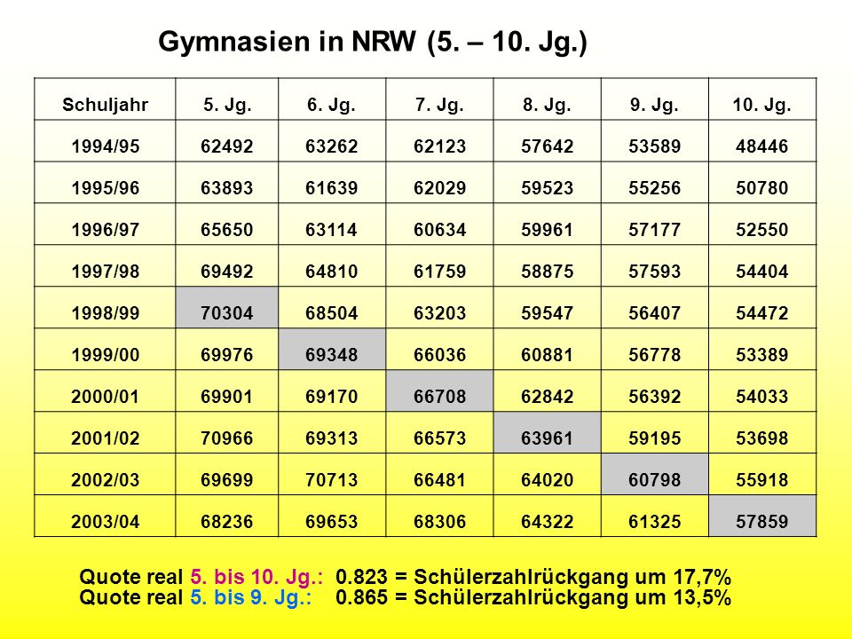 Gymnasien in NRW (5. – 10. Jg.)Schuljahr. 5. Jg. 6. Jg. 7. Jg. 8. Jg. 9. Jg. 10. Jg. 1994/95. 62492.