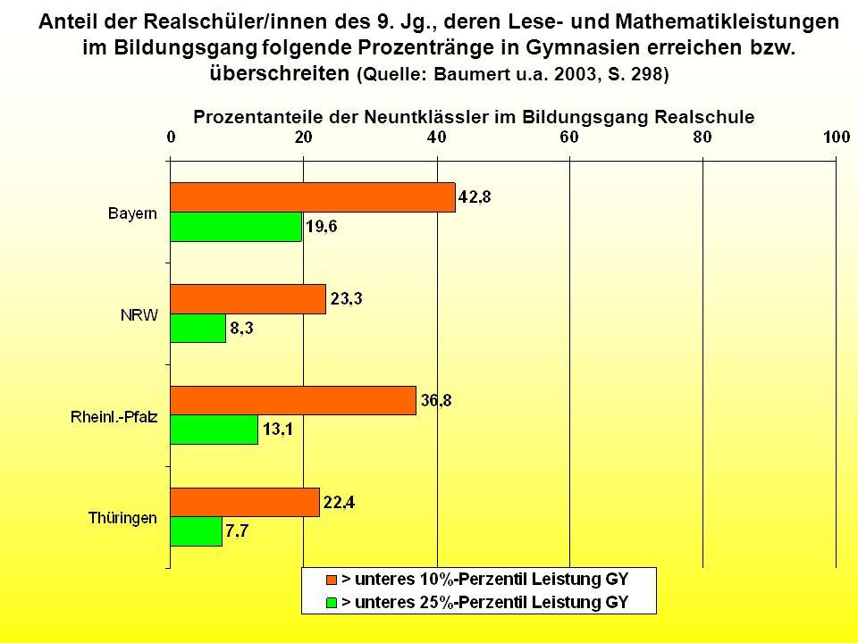Anteil der Realschüler/innen des 9. Jg
