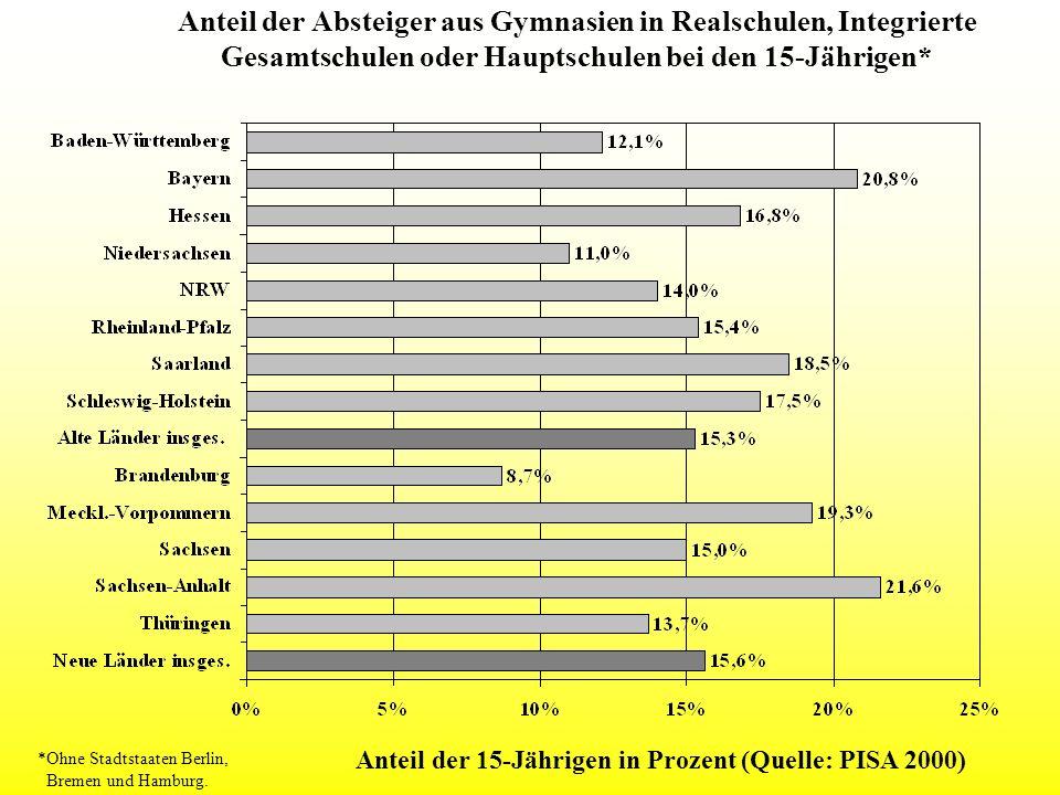 Anteil der Absteiger aus Gymnasien in Realschulen, Integrierte Gesamtschulen oder Hauptschulen bei den 15-Jährigen*