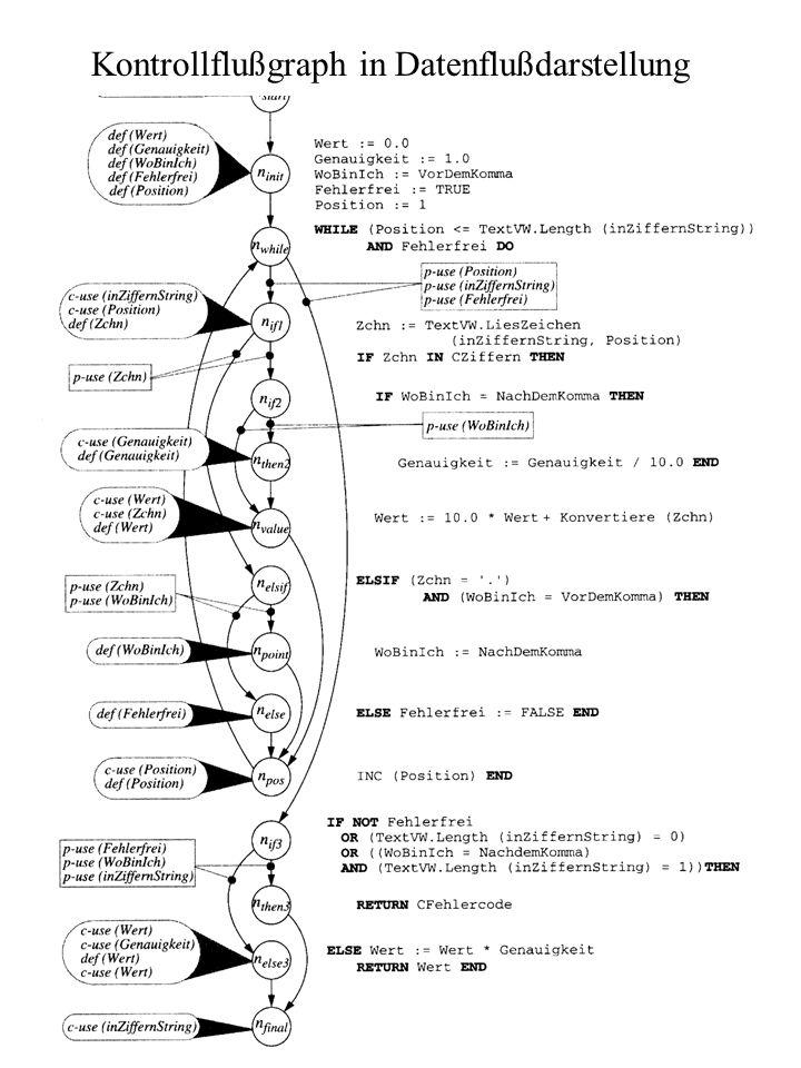 Kontrollflußgraph in Datenflußdarstellung