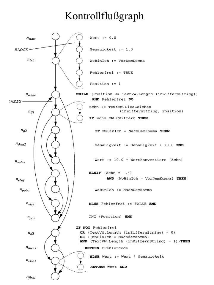 Kontrollflußgraph Block: Folge von Anweisungen, die immer in derselben Sequenz durchlaufen werden. If hat eine then-Kante und eine else-Kante.
