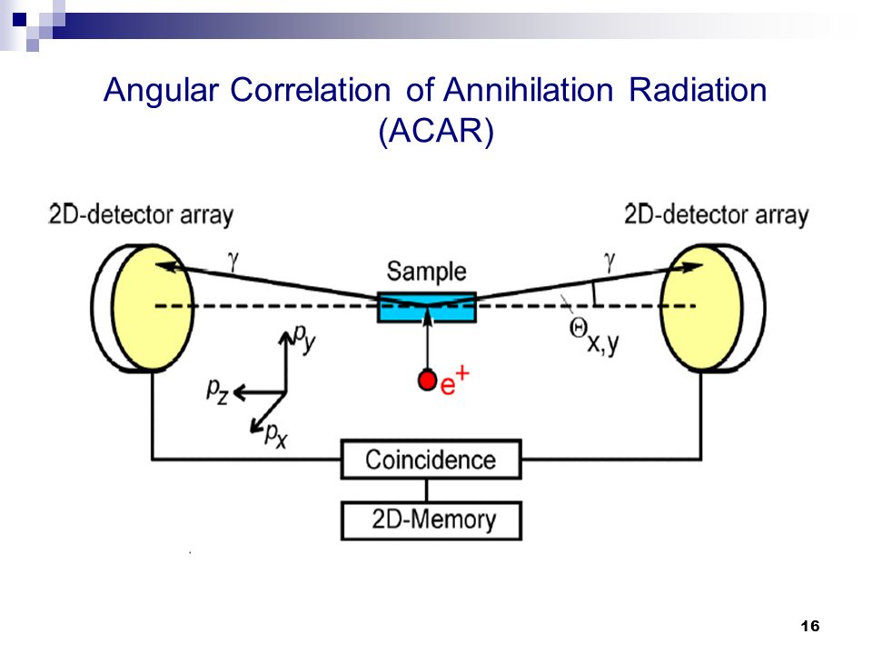 Angular Correlation of Annihilation Radiation (ACAR)