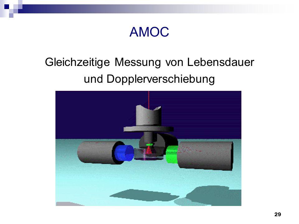 AMOC Gleichzeitige Messung von Lebensdauer und Dopplerverschiebung