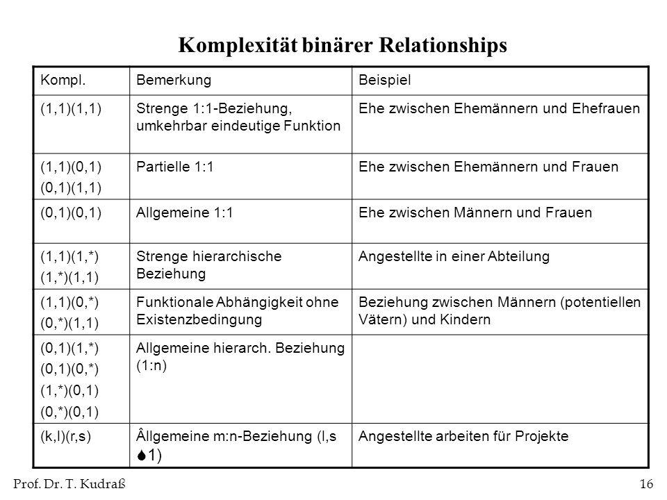 Komplexität binärer Relationships
