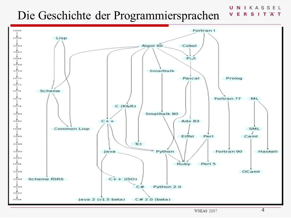 Die Geschichte der Programmiersprachen