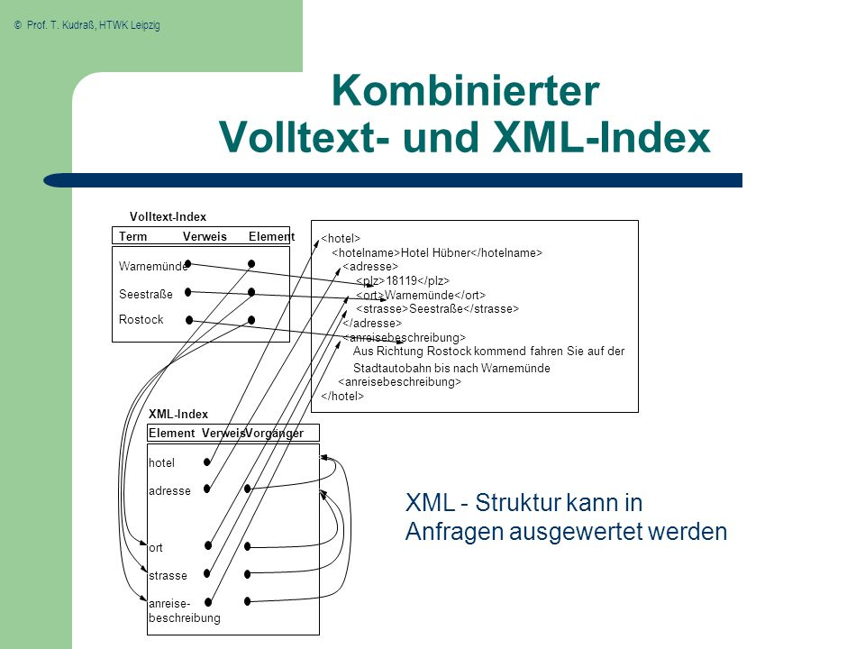 Kombinierter Volltext- und XML-Index