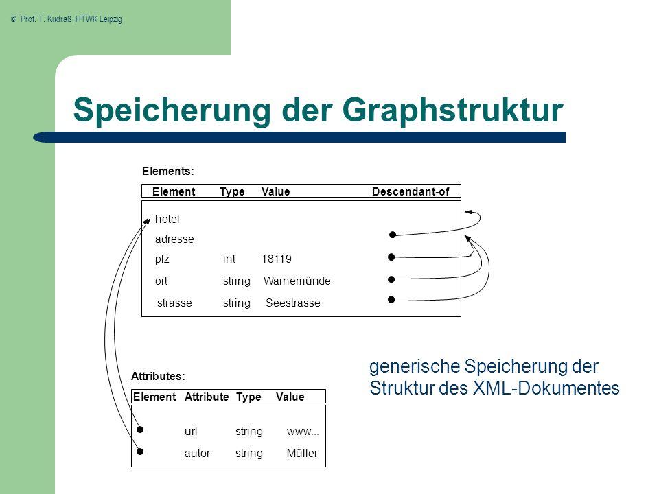 Speicherung der Graphstruktur