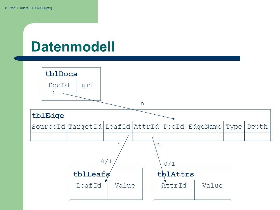 Datenmodell tblDocs tblEdge tblLeafs tblAttrs DocId url SourceId