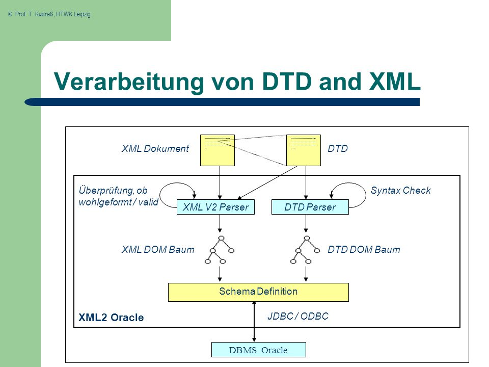 Verarbeitung von DTD and XML
