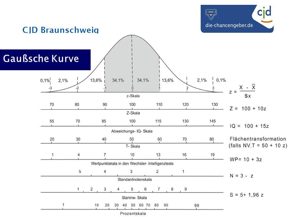 Gaußsche Kurve